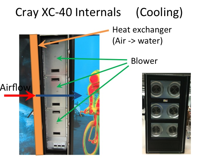 Cray xc40 hardware and architecture hlrs platforms for Cray 1 architecture